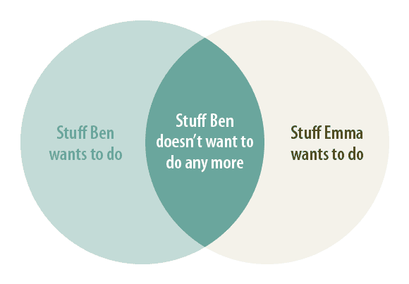 venn-diagram-planning